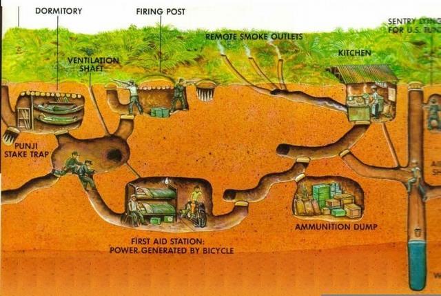 diagramme de tunnels de Cu Chi